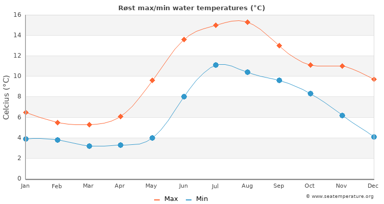 Røst average maximum / minimum water temperatures