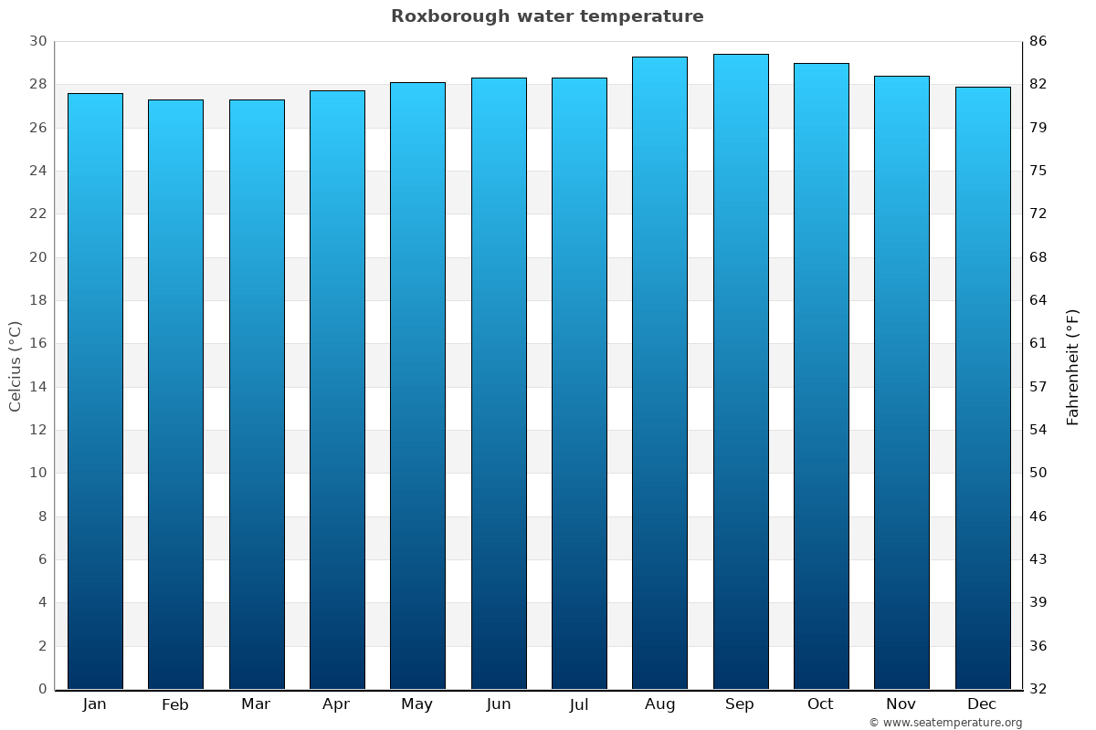 Roxborough average water temperatures