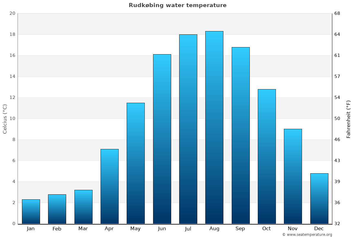 Rudkøbing average water temperatures