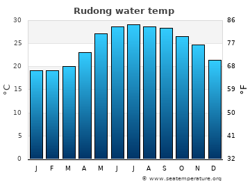 Rudong average sea temperature chart