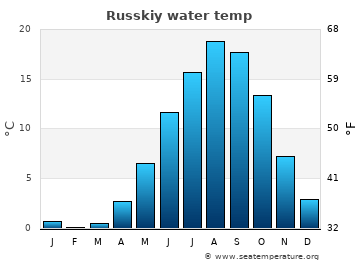 Russkiy average sea temperature chart