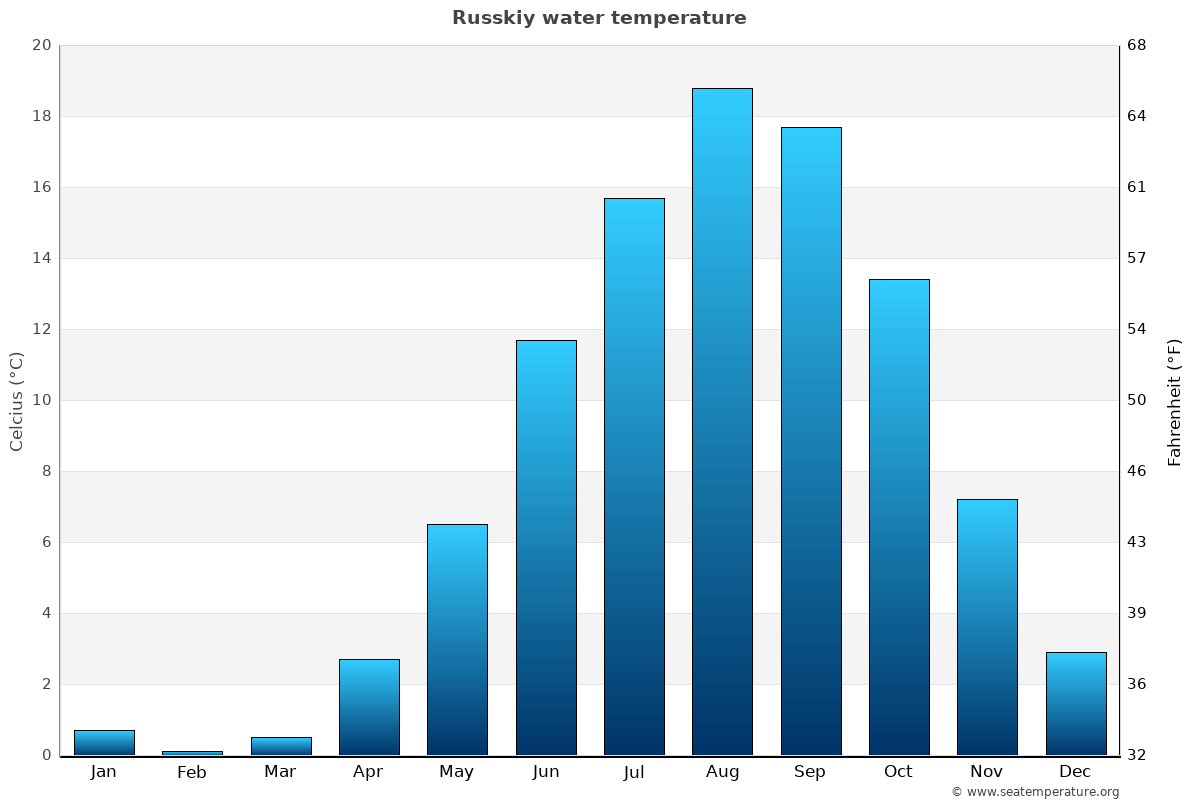 Russkiy average water temperatures