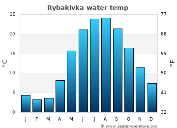 Rybakivka average sea temperature chart