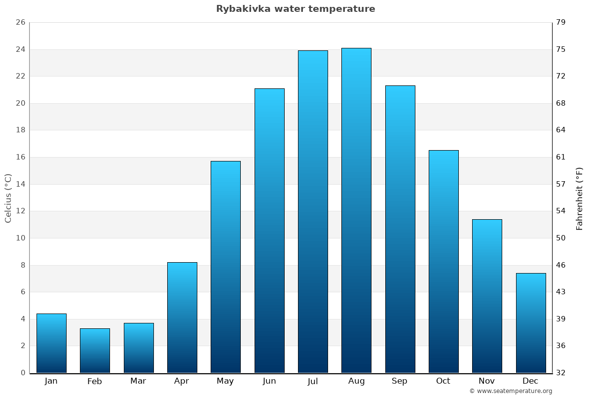 Rybakivka average water temperatures
