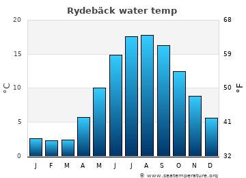 Rydebäck average sea temperature chart