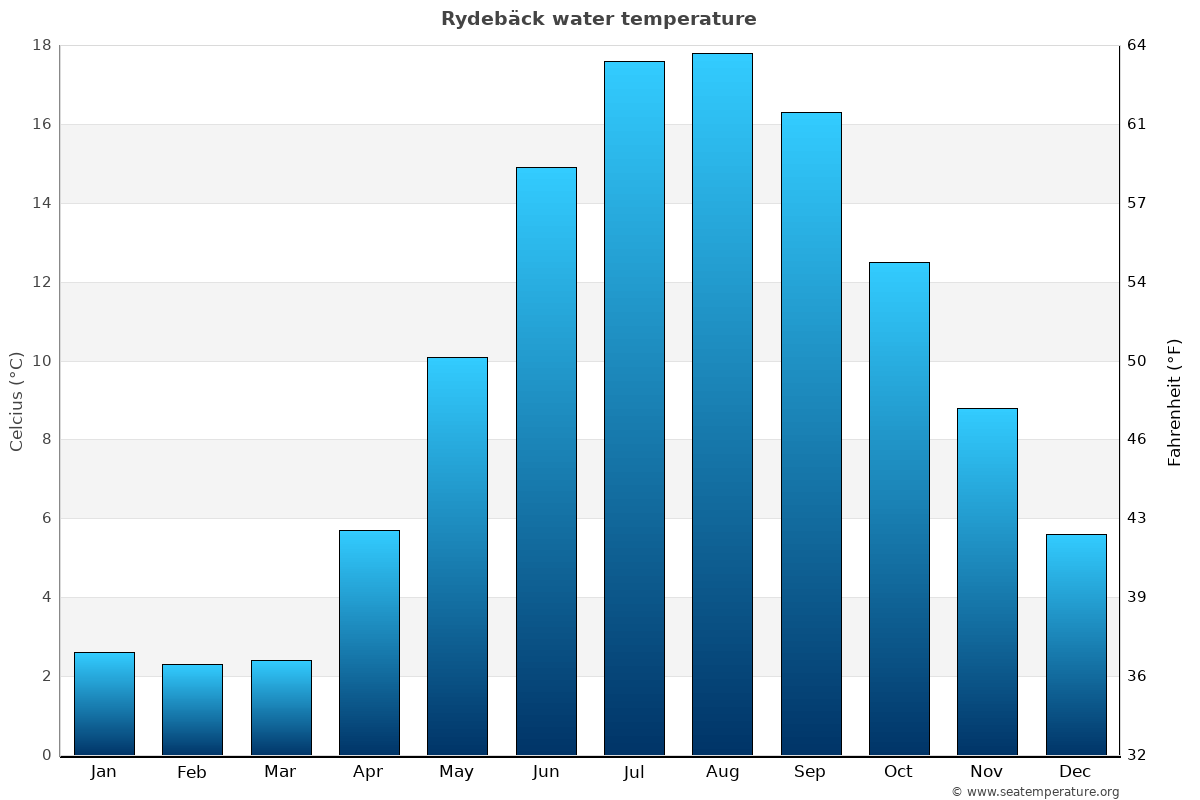 Rydebäck average water temperatures