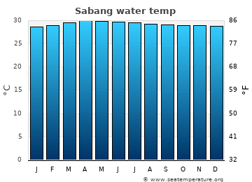 Sabang average sea temperature chart