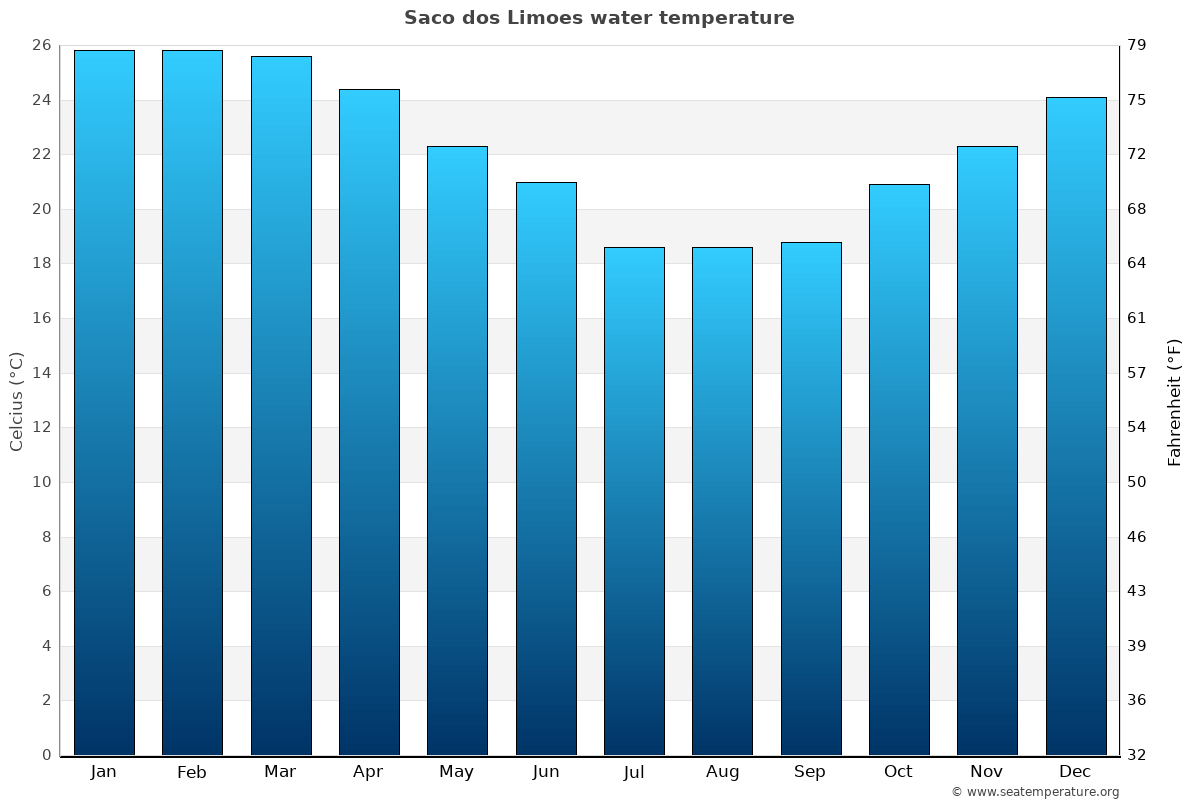 Saco dos Limoes average water temperatures