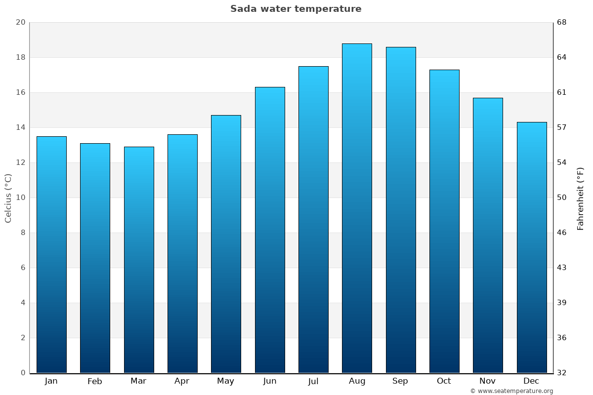 Sada average sea temperature chart