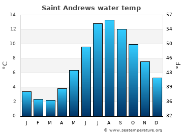 Saint Andrews average sea sea_temperature chart
