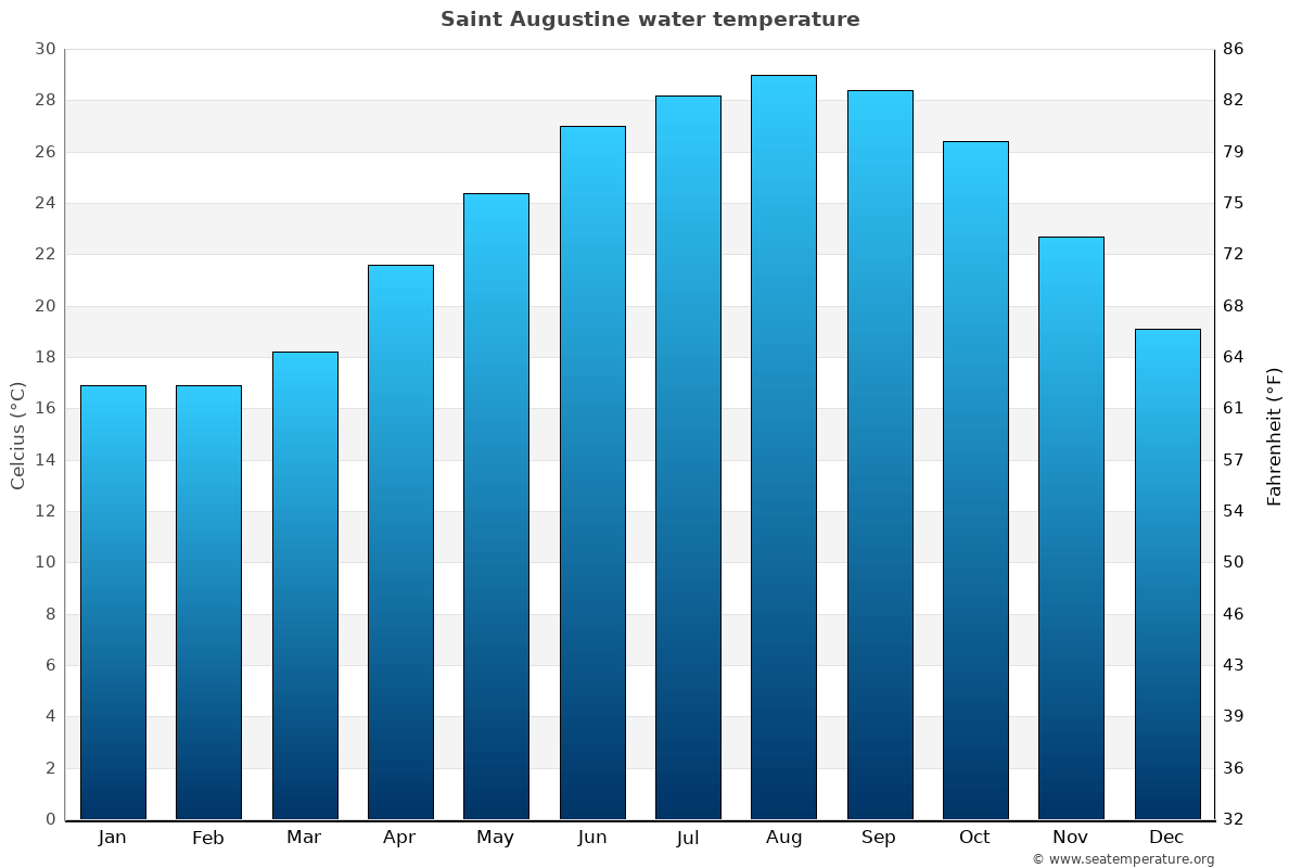 Saint Augustine average water temperatures