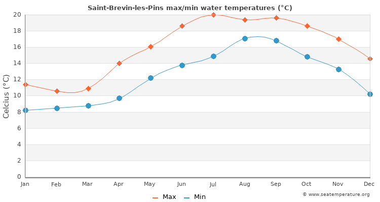 Saint-Brevin-les-Pins average maximum / minimum water temperatures