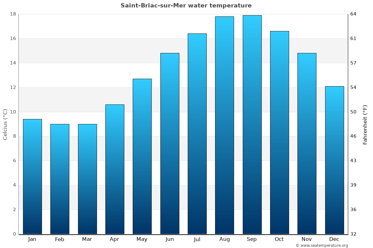 Saint-Briac-sur-Mer average water temperatures