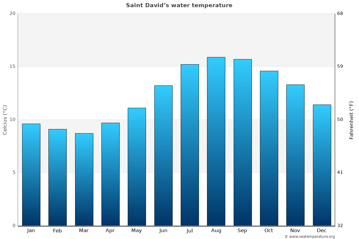 Saint David's average water temperatures
