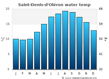 Saint-Denis-d'Oléron average sea temperature chart