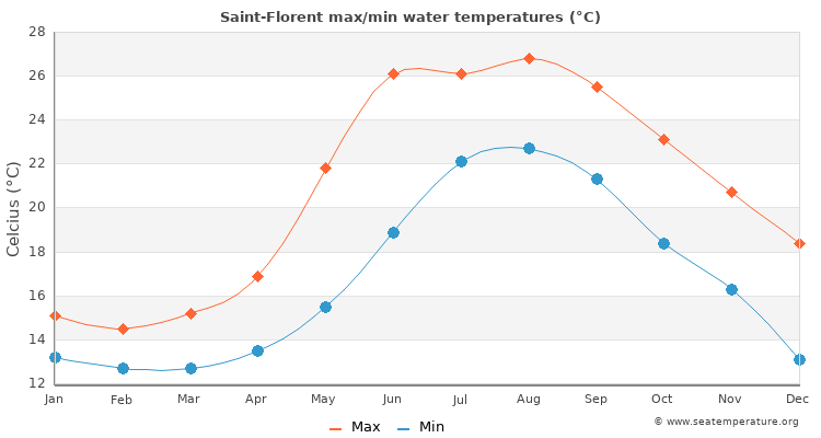 Saint-Florent average maximum / minimum water temperatures