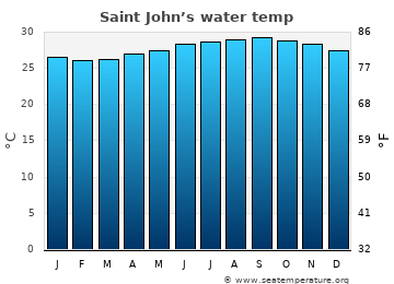 Saint John's average sea sea_temperature chart