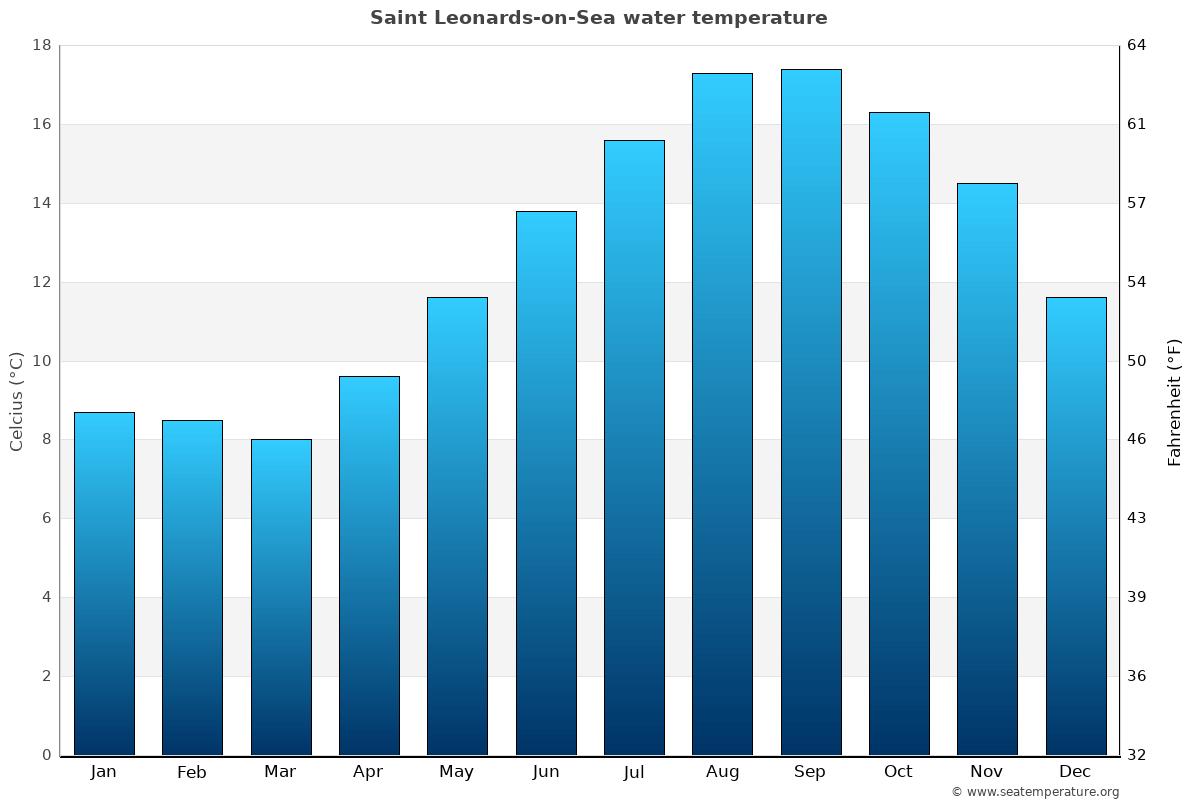 Saint Leonards-on-Sea average water temperatures