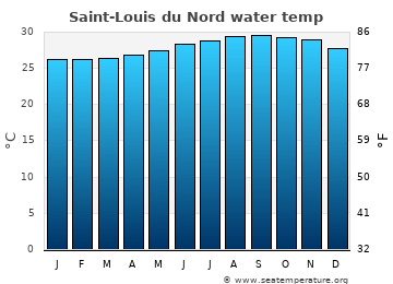 Saint-Louis du Nord average sea sea_temperature chart