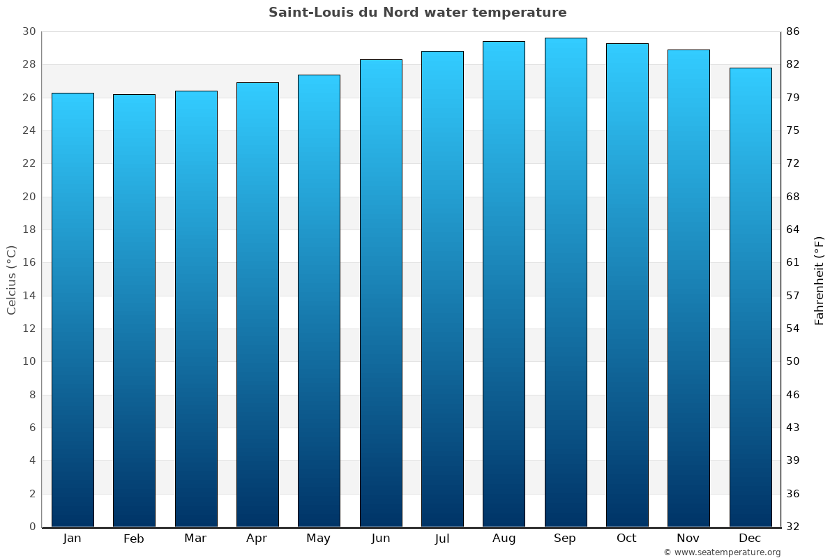 Saint-Louis du Nord average water temperatures