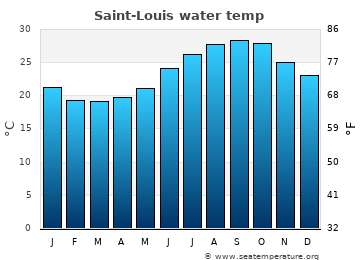 Saint-Louis average sea sea_temperature chart
