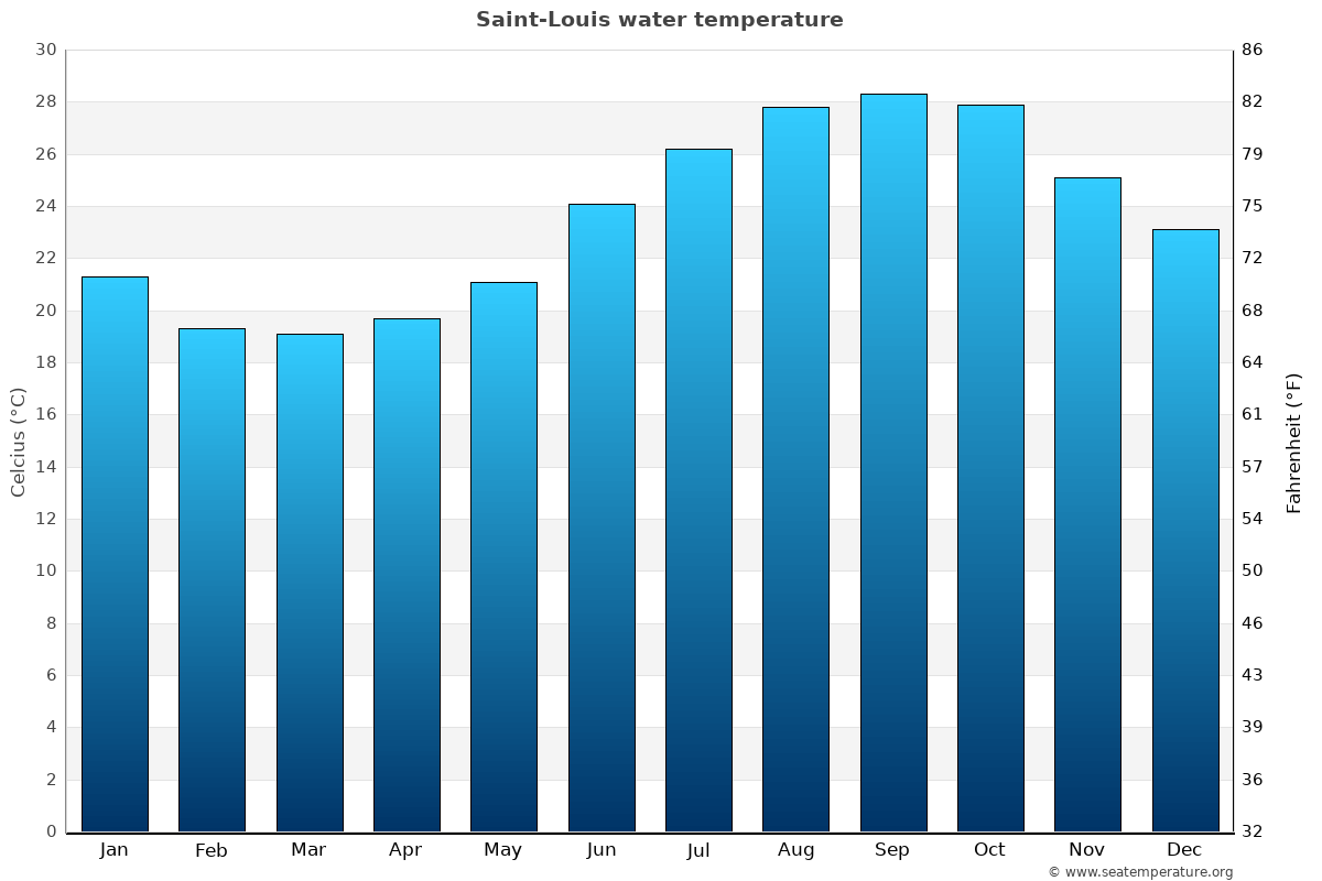 Saint-Louis average water temperatures