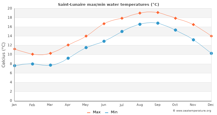 Saint-Lunaire average maximum / minimum water temperatures
