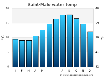 Saint-Malo average sea temperature chart