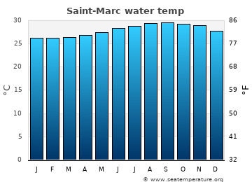 Saint-Marc average sea temperature chart