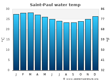 Saint-Paul average sea temperature chart
