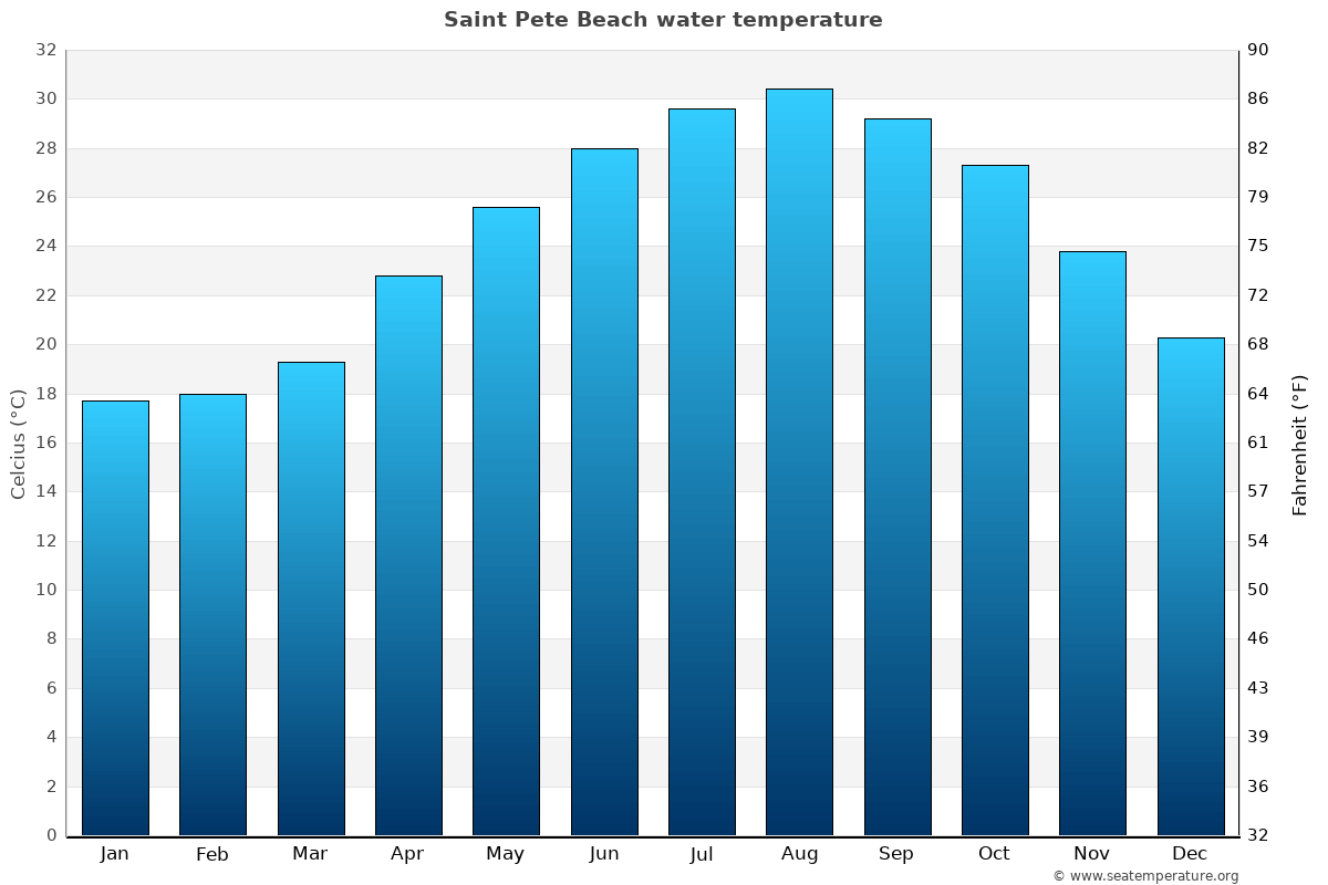 Saint Pete Beach average sea temperature chart