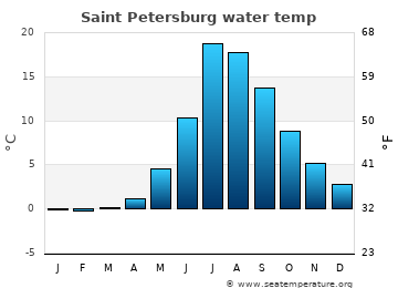 Saint Petersburg average sea temperature chart