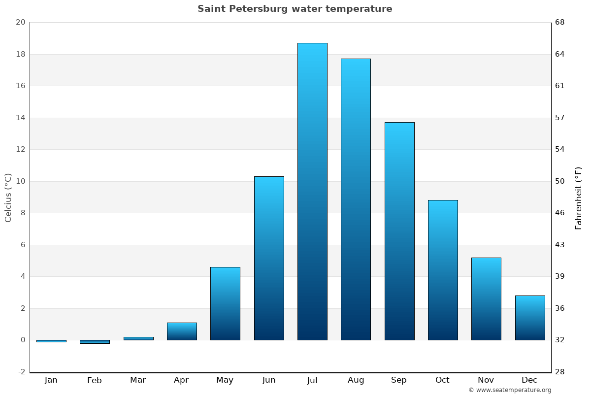 Saint Petersburg average water temperatures