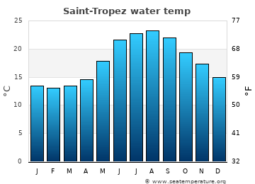 Saint-Tropez average sea temperature chart