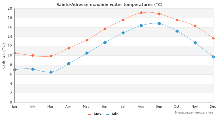 Sainte-Adresse average maximum / minimum water temperatures