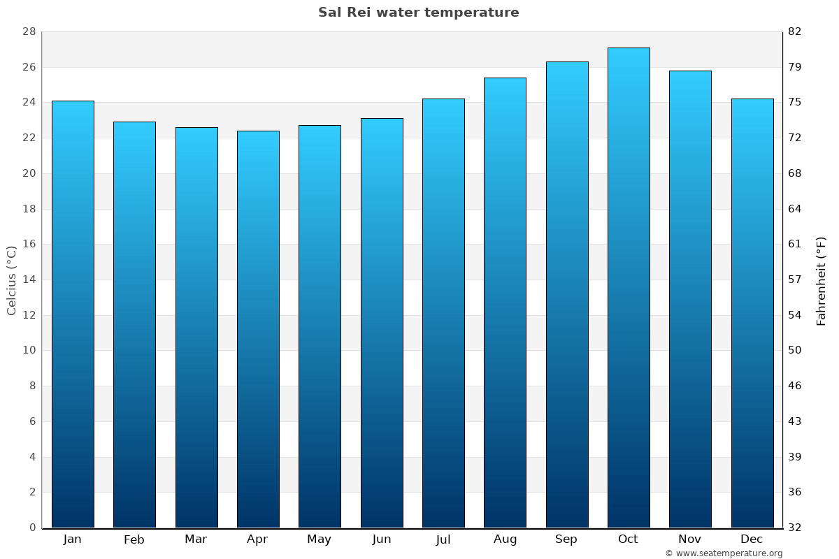 Sal Rei average water temperatures