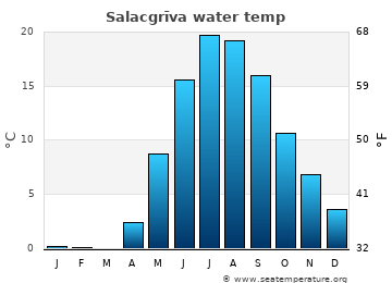 Salacgrīva average sea temperature chart