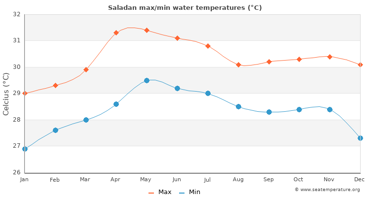 Saladan average maximum / minimum water temperatures