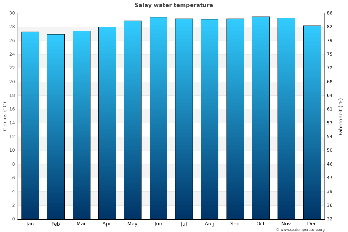 Salay average water temperatures