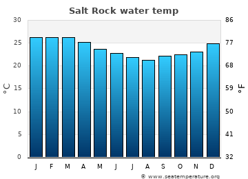Salt Rock average sea temperature chart