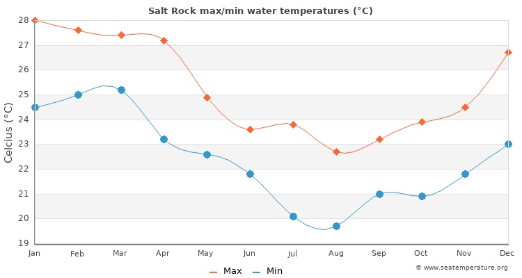 Salt Rock average maximum / minimum water temperatures