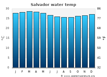 Salvador average sea temperature chart