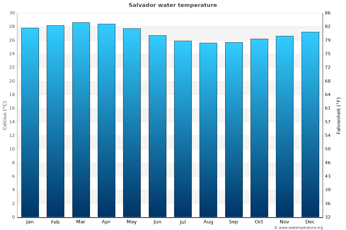 Salvador average water temperatures