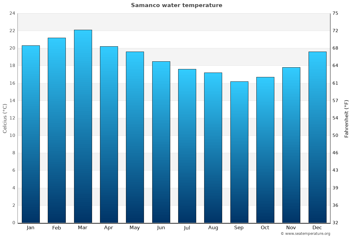 Samanco average water temperatures