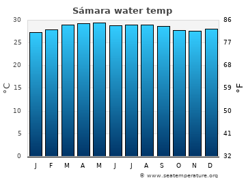 Sámara average sea temperature chart