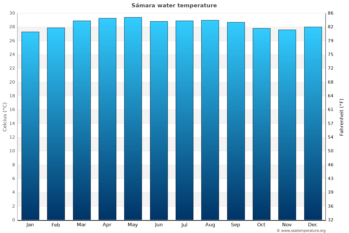 Sámara average water temperatures