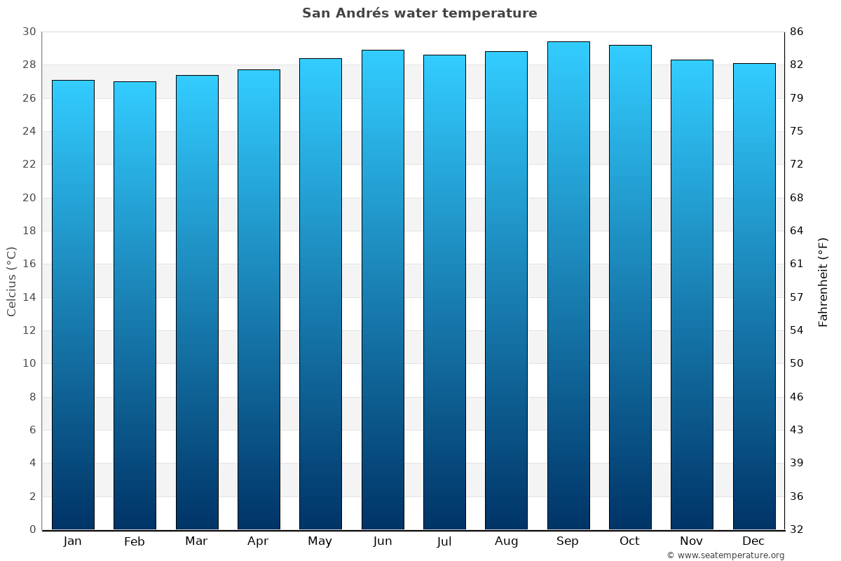 San Andrés average water temperatures