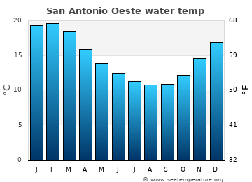 San Antonio Oeste average sea sea_temperature chart