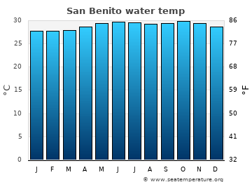 San Benito average sea temperature chart