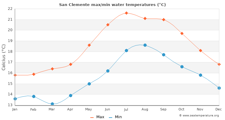 San Clemente average maximum / minimum water temperatures
